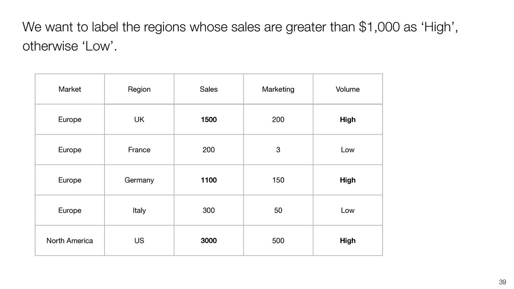 39 We want to label the regions whose sales are...