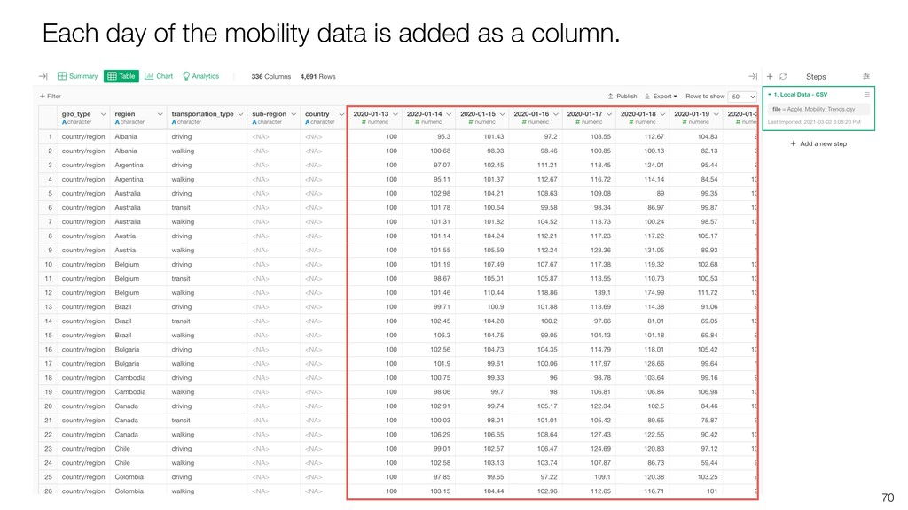 70 Each day of the mobility data is added as a ...