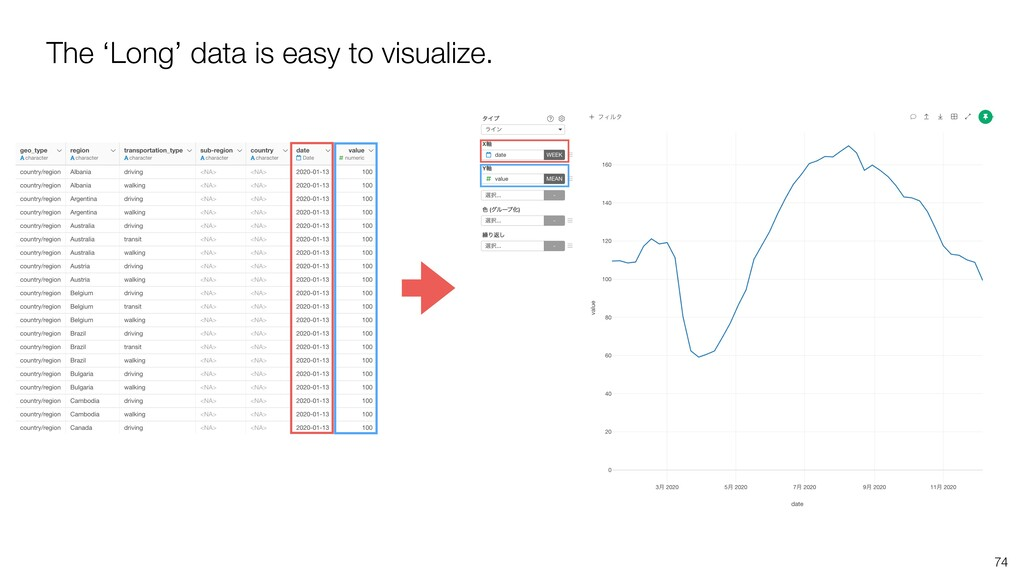74 The 'Long' data is easy to visualize.