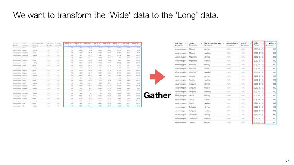 75 We want to transform the 'Wide' data to the ...
