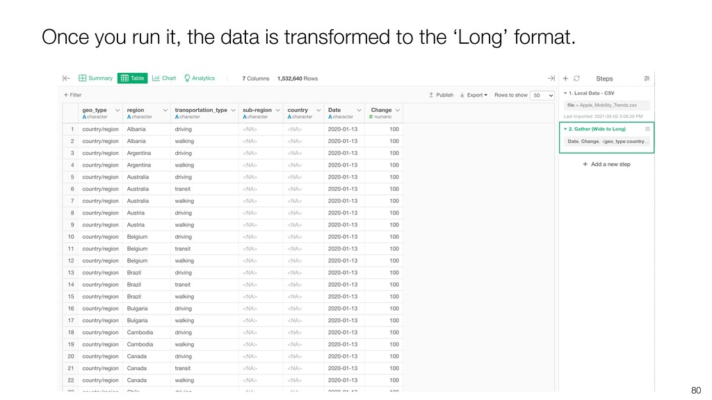 80 Once you run it, the data is transformed to ...