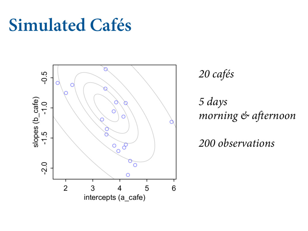 Simulated Cafés   .6-5*-&7&- .0%&-4 ** 2 ...