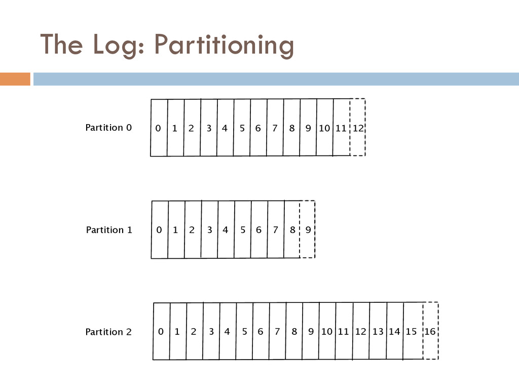 The Log: Partitioning 0 1 2 3 4 5 6 7 8 9 10 11...