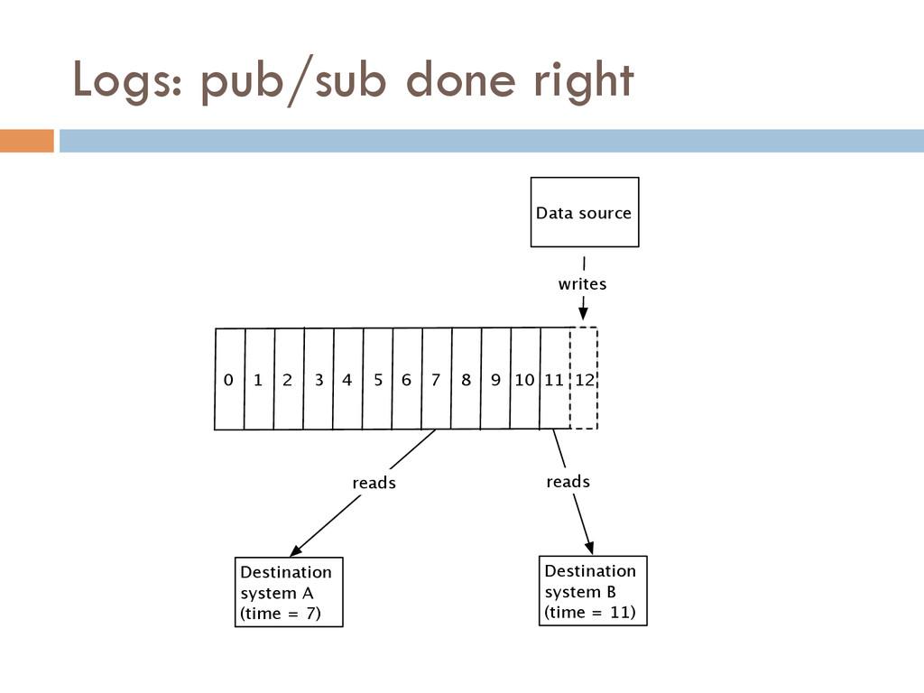 Logs: pub/sub done right 0 1 2 3 4 5 6 7 8 9 10...