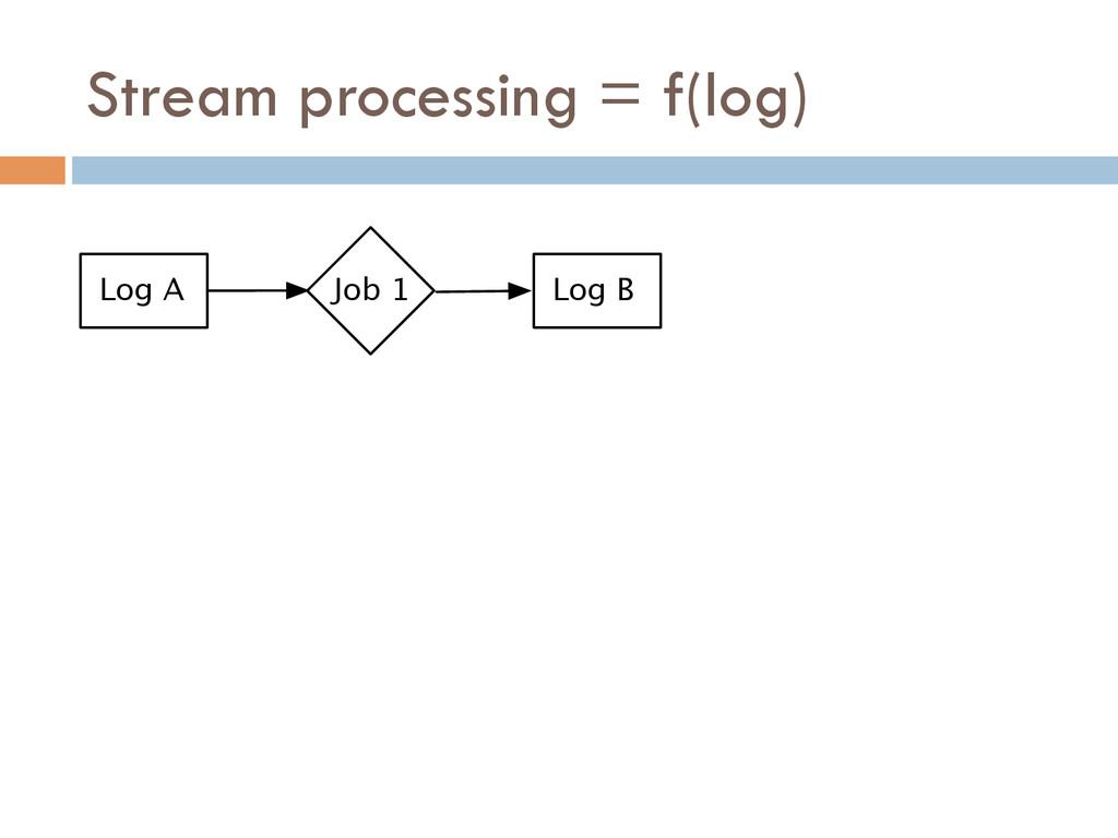 Stream processing = f(log) Log A Job 1 Log B