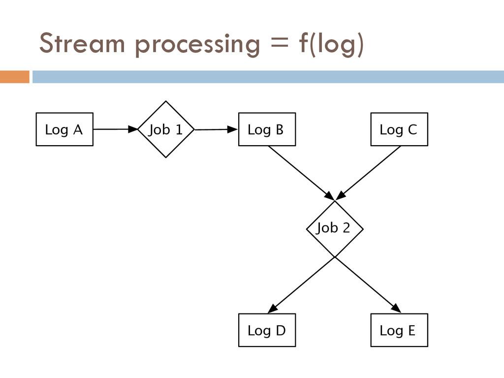 Stream processing = f(log) Log A Job 1 Job 2 Lo...