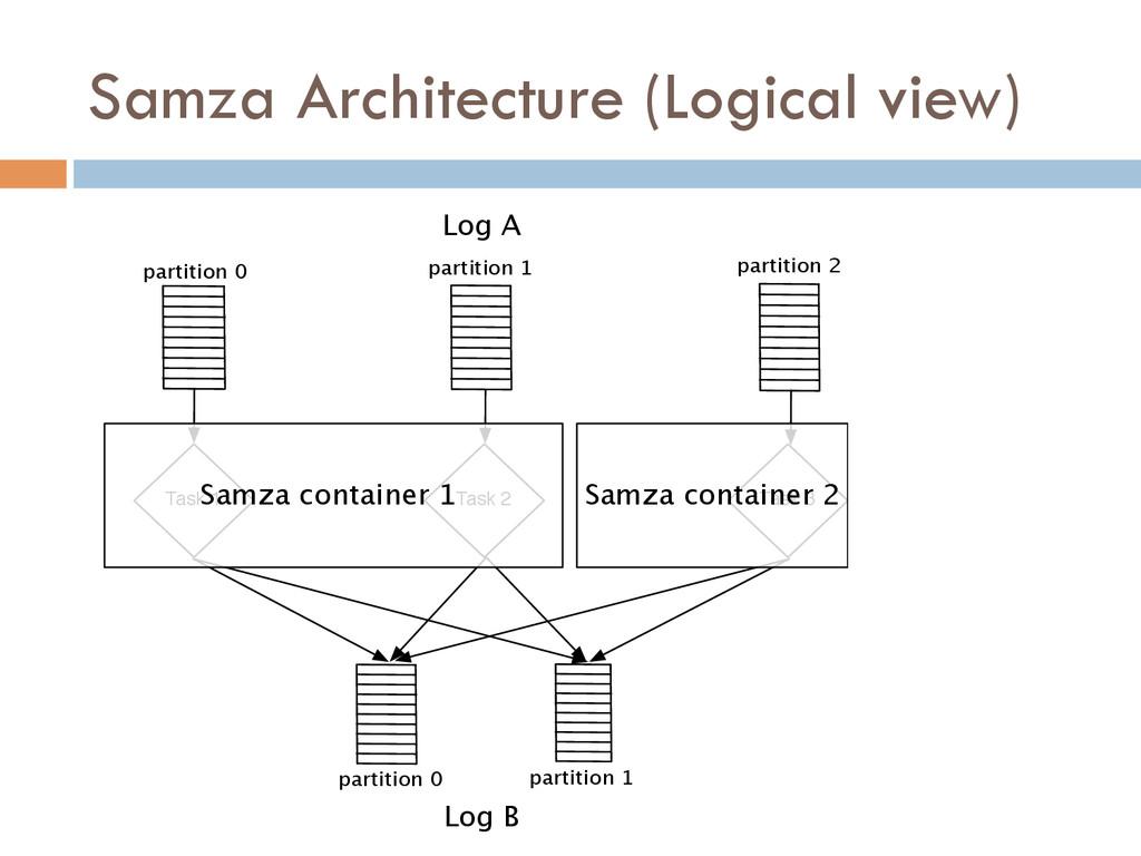 Samza Architecture (Logical view) Task 1 Task 2...