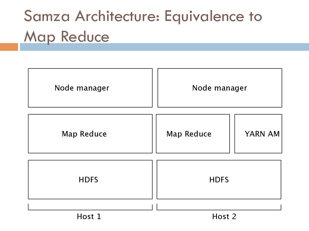 Map Reduce Map Reduce YARN AM Node manager Node...