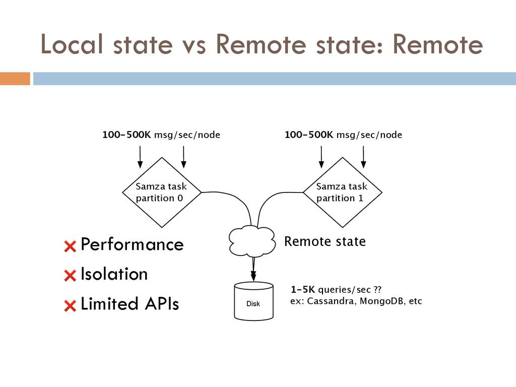 Disk 100-500K msg/sec/node 100-500K msg/sec/nod...