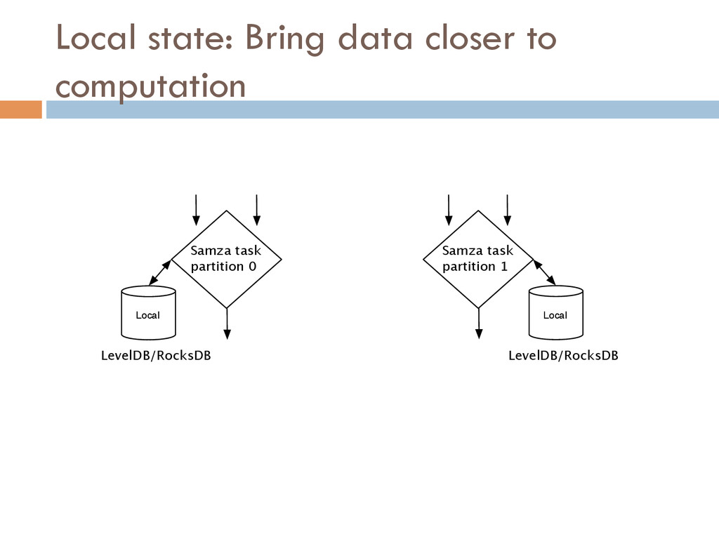 Local LevelDB/RocksDB Samza task partition 0 Sa...
