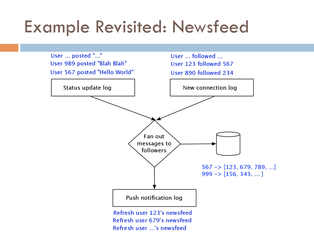"""Example Revisited: Newsfeed User 567 posted """"He..."""