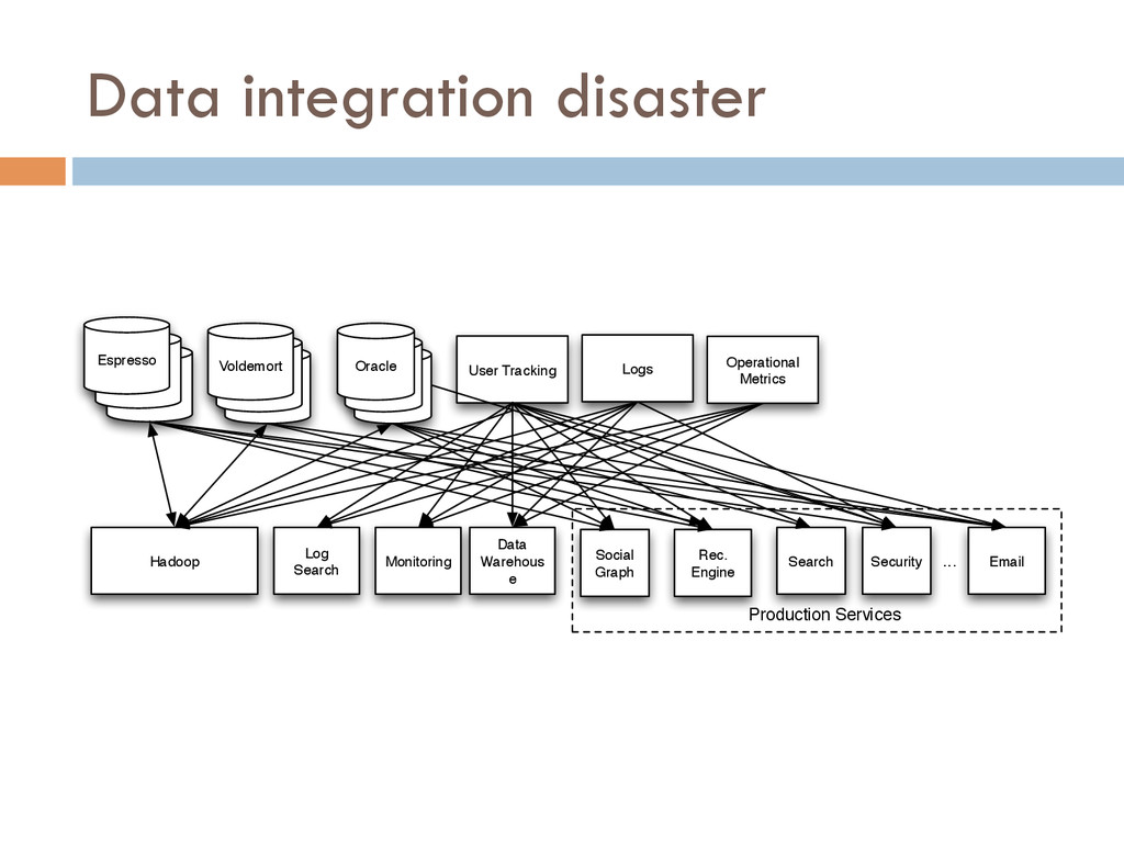 Data integration disaster Oracle Oracle Oracle ...