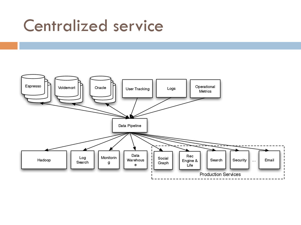 Centralized service Oracle Oracle Oracle User T...