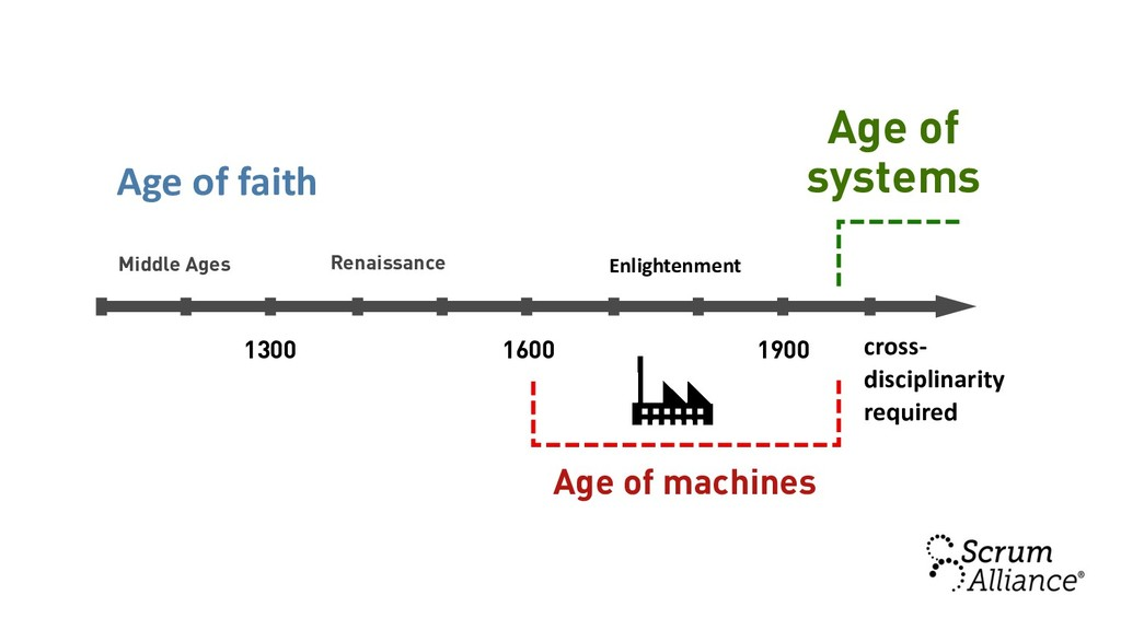 1300 1600 1900 Age of machines Age of systems M...
