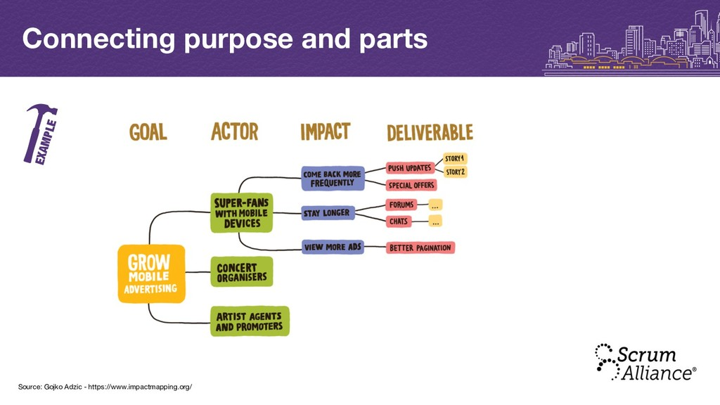 Connecting purpose and parts EXAMPLE Source: Go...