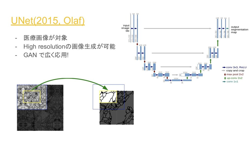 UNet(2015, Olaf) - 医療画像が対象 - High resolutionの画像...