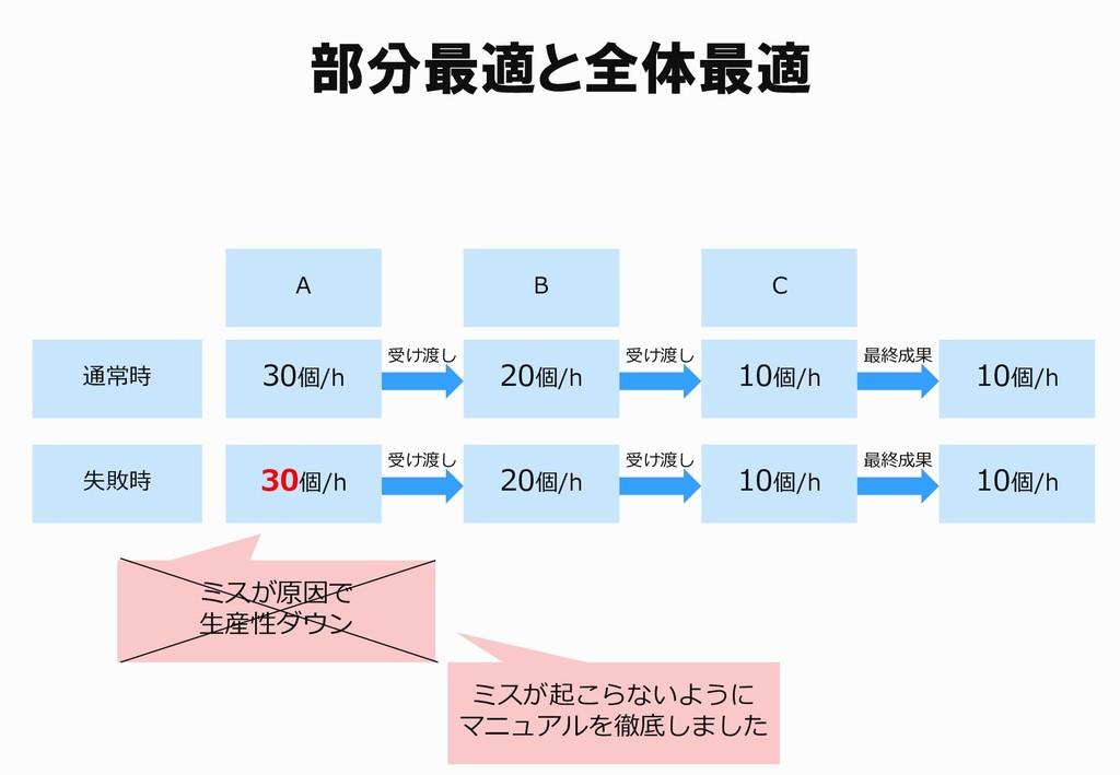 部分最適と全体最適 通常時 A 30個/h B C 20個/h 10個/h 失敗時 受け渡し ...