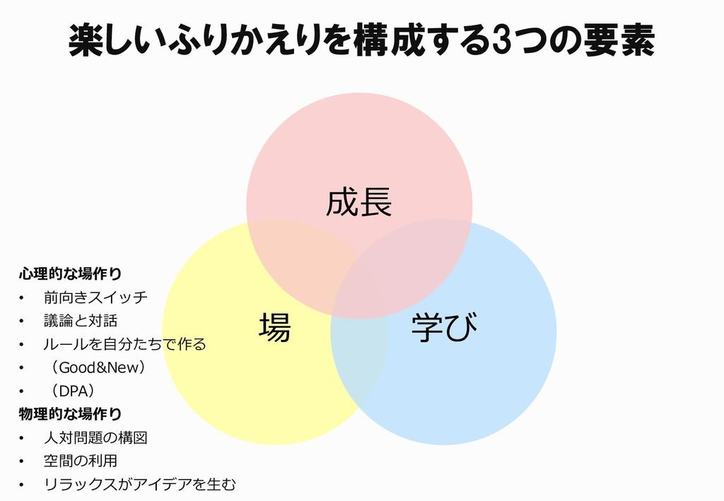 楽しいふりかえりを構成する3つの要素 場 学び 成長 心理的な場作り • 前向きスイッチ • ...