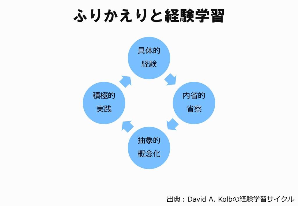 具体的 経験 内省的 省察 抽象的 概念化 積極的 実践 ふりかえりと経験学習 出典:Davi...