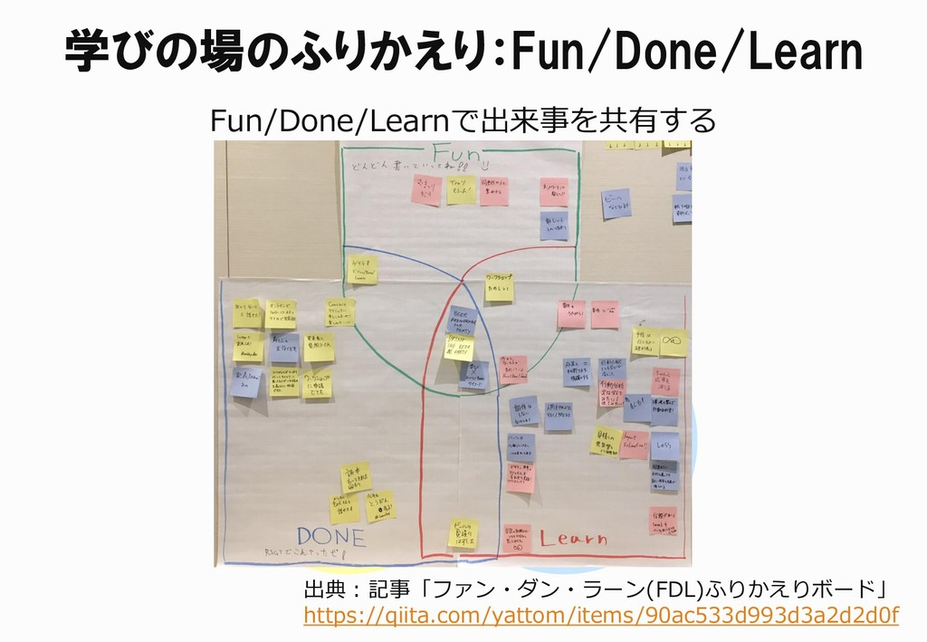 Done Learn Fun 出典:記事「ファン・ダン・ラーン(FDL)ふりかえりボード」 h...
