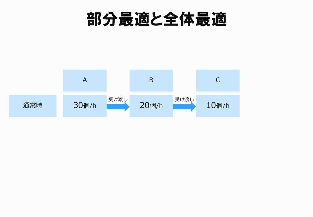 部分最適と全体最適 通常時 A 30個/h B C 20個/h 10個/h 受け渡し 受け渡し