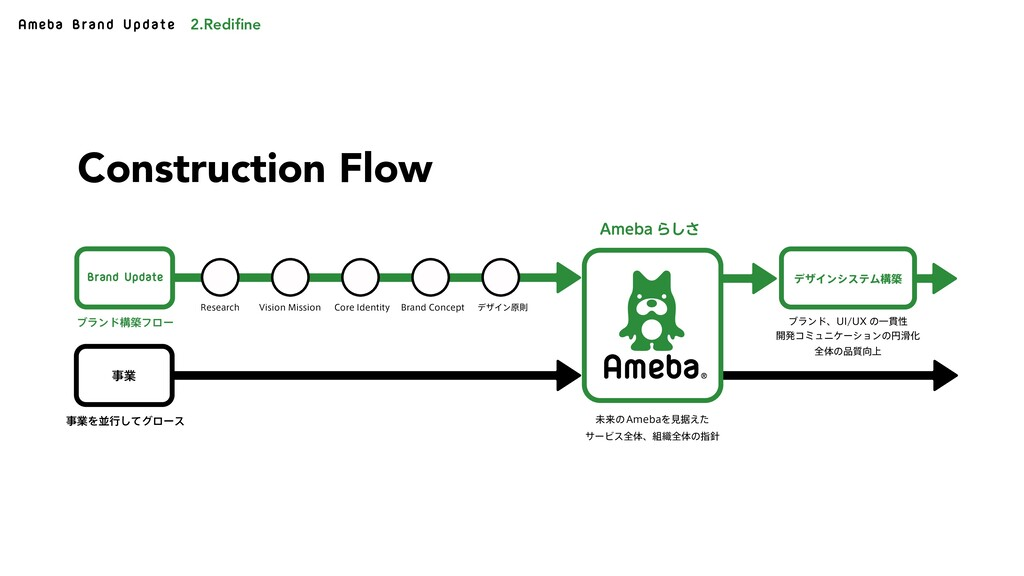 Ameba Brand Update Brand Update ۀ σβΠϯγεςϜߏங 7...