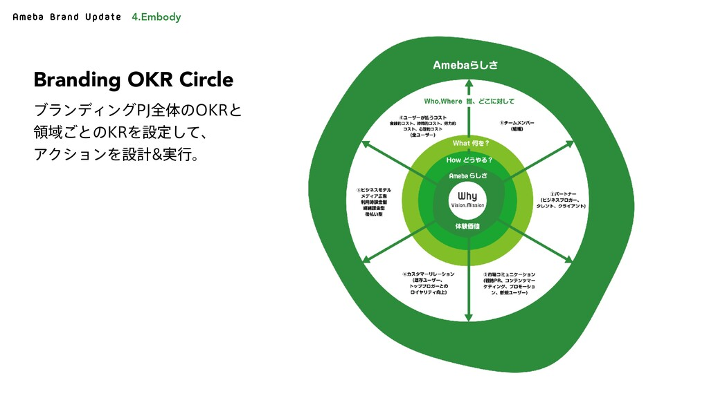 Ameba Brand Update Branding OKR Circle ϒϥϯσΟϯά1...