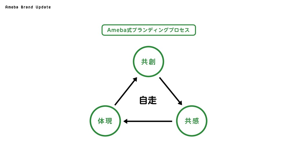 "Ameba Brand Update ""NFCBࣜϒϥϯσΟϯάϓϩηε ڞ ڞײ ମݱ ࣗ"