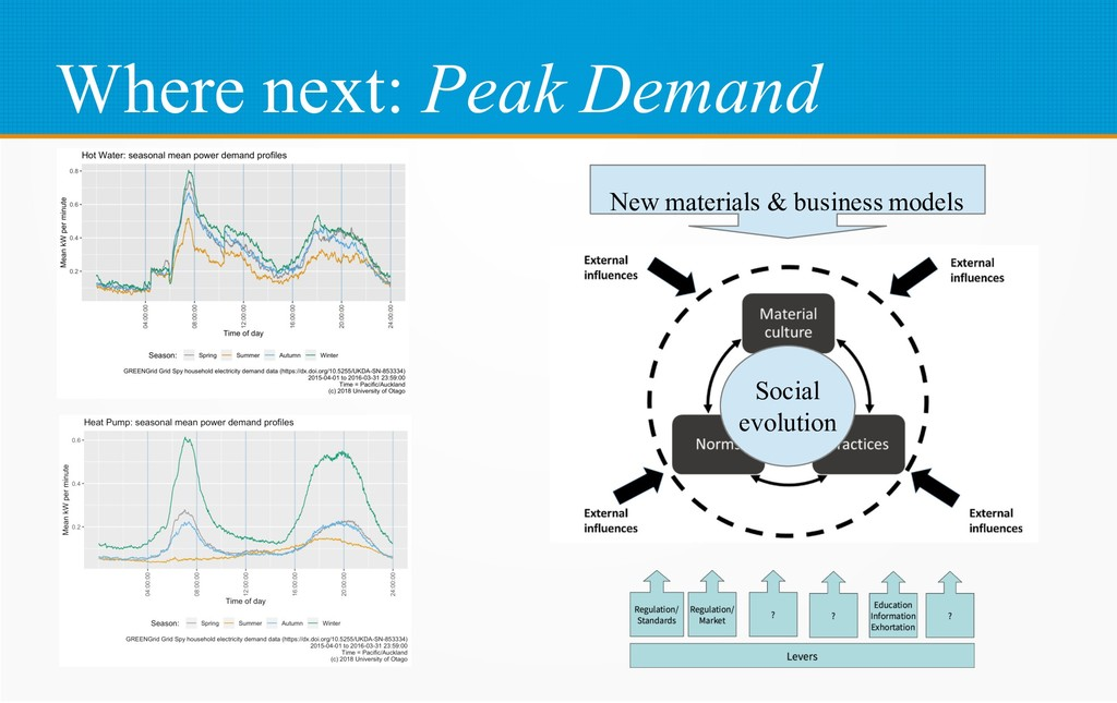 Where next: Peak Demand New materials & busines...