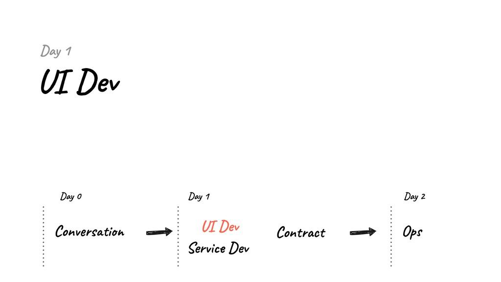 Day 1 UI Dev Conversation UI Dev Service Dev Co...