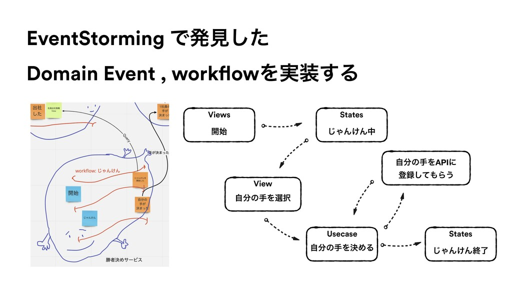 EventStorming Ͱൃݟͨ͠ Domain Event , workflowΛ࣮૷͢...