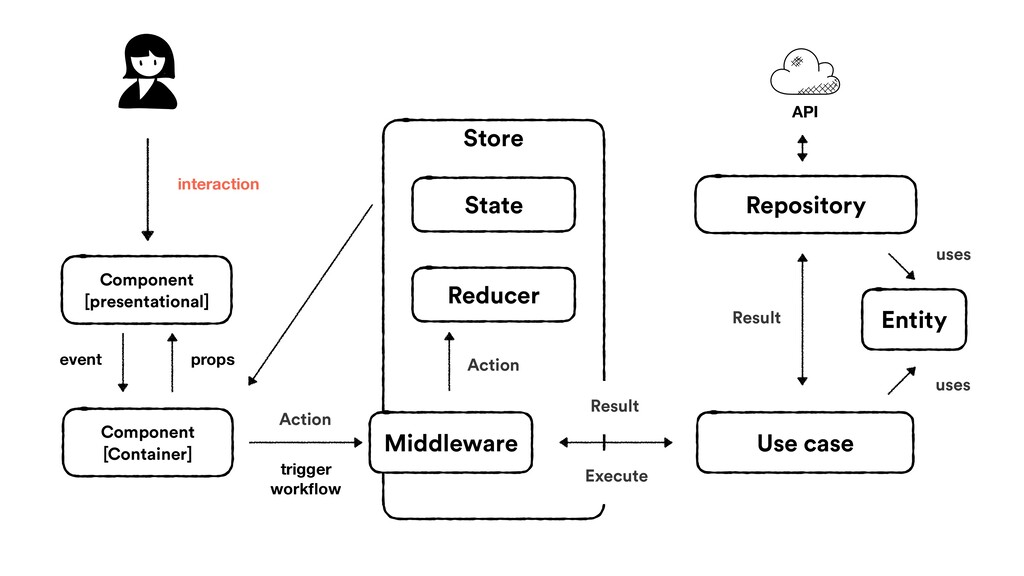 trigger workflow event Action Repository interac...