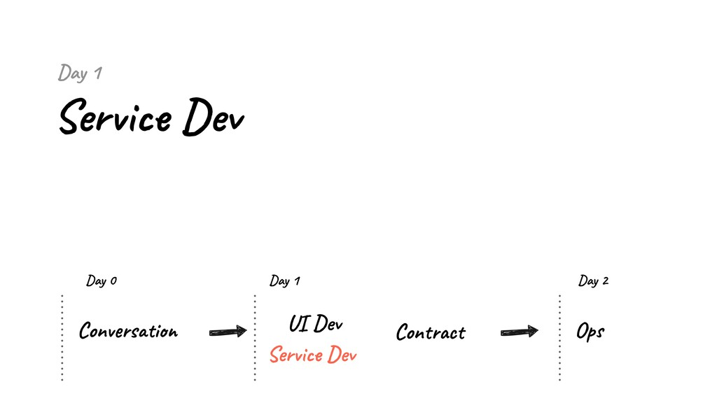 Day 1 Service Dev Conversation UI Dev Service D...