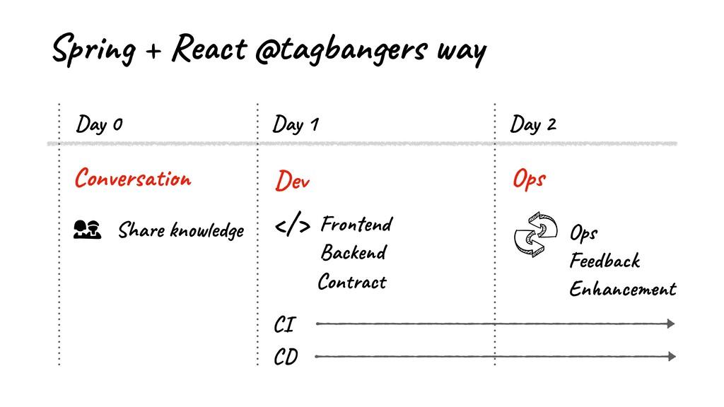 Spring + React @tagbangers way Dev Conversation...