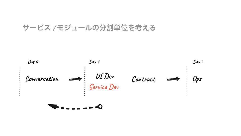 αʔϏε / Ϟδϡʔϧͷׂ୯ҐΛߟ͑Δ Conversation UI Dev Servi...