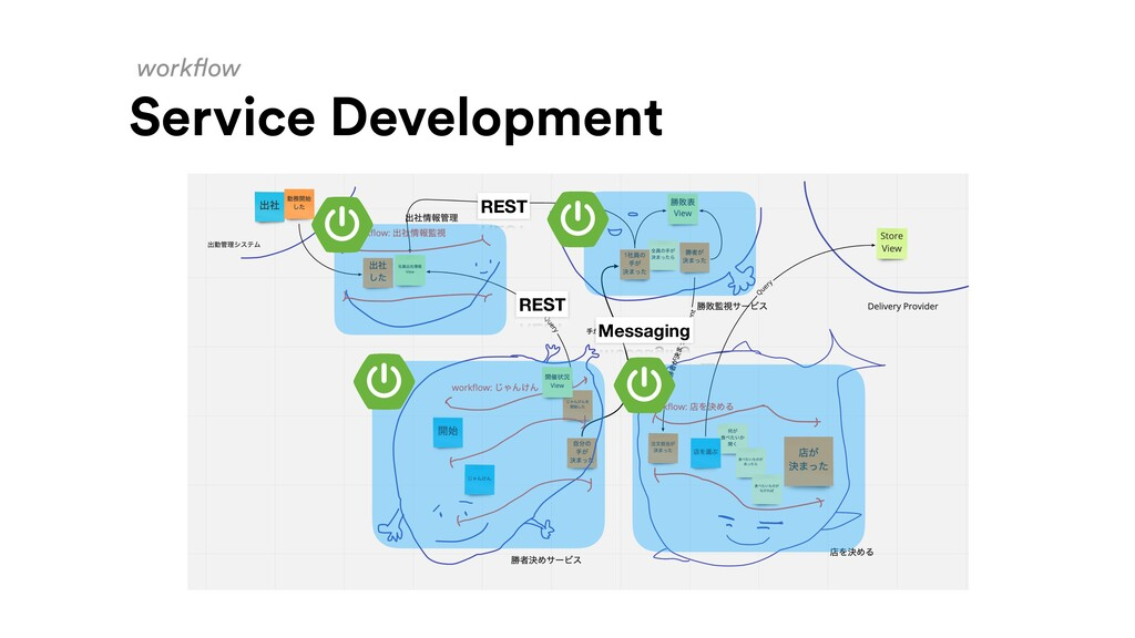 workflow Service Development REST REST Messaging