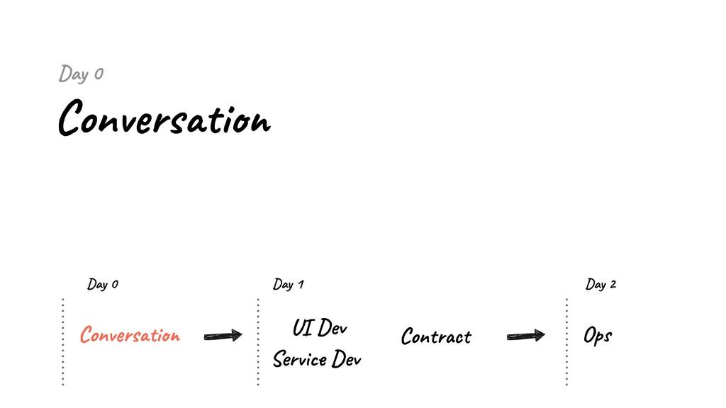 Day 0 Conversation Conversation UI Dev Service ...