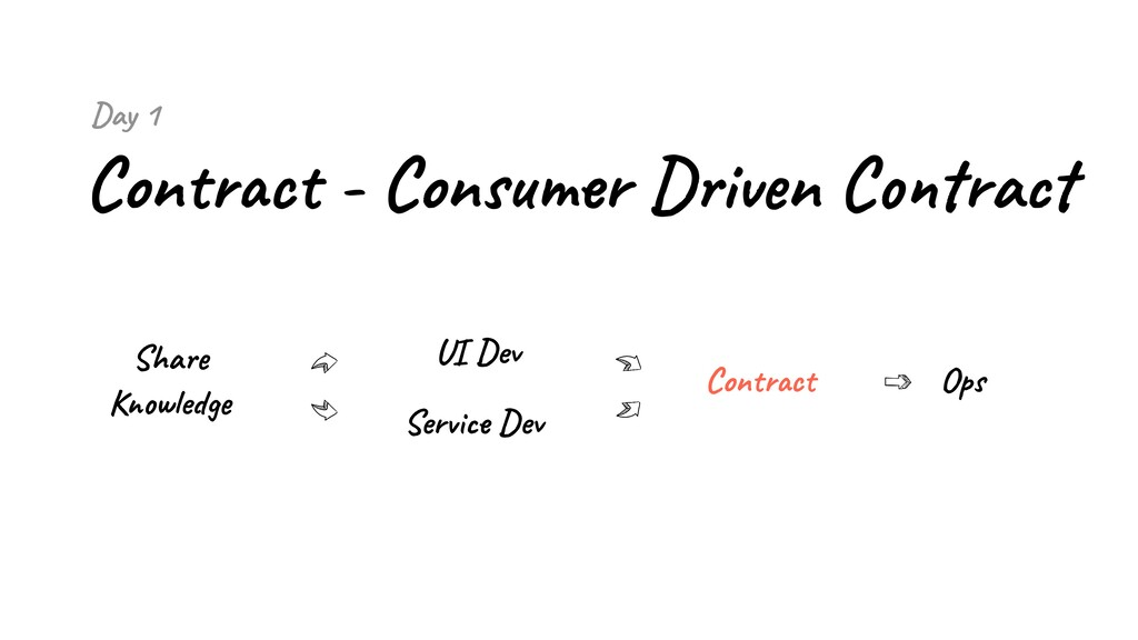 Day 1 Contract - Consumer Driven Contract Share...