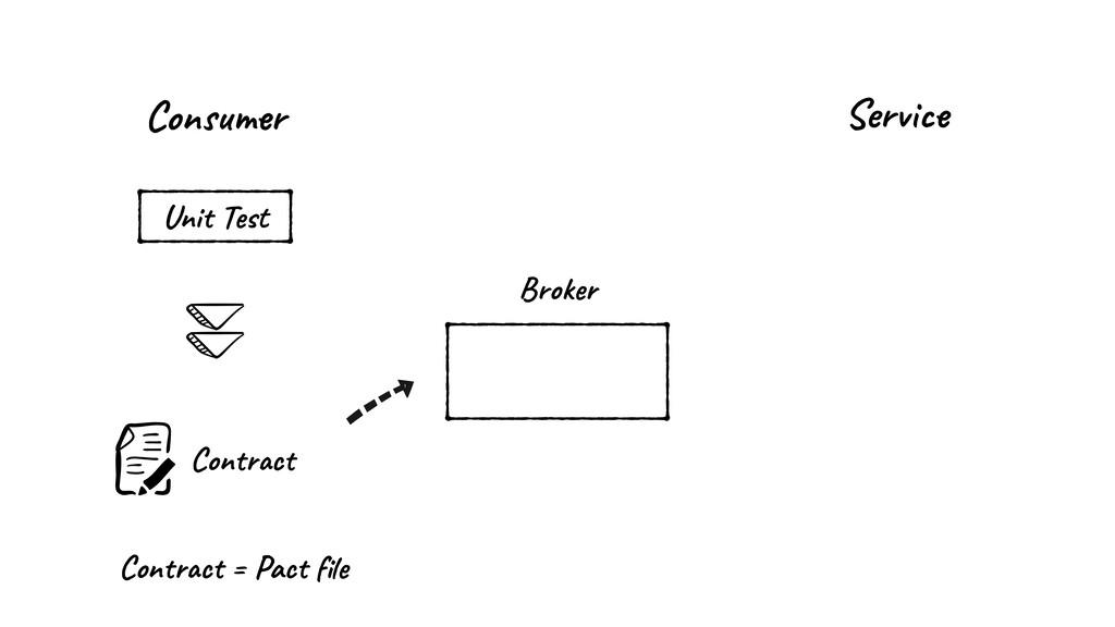 Consumer Broker Service Contract Unit Test Cont...