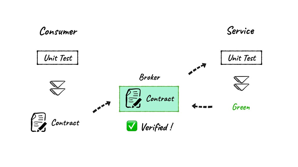 Consumer Broker Service Contract Unit Test Unit...