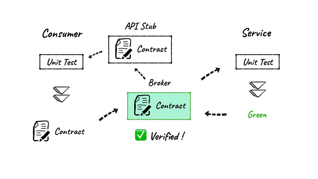 Consumer Broker Service Contract Unit Test Cont...