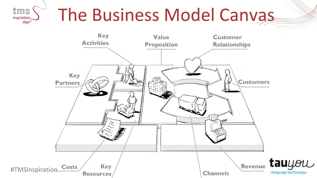 The Business Model Canvas #TMSInspiration