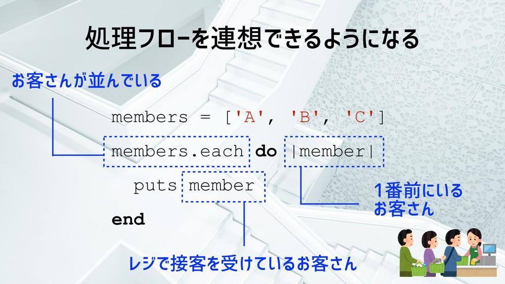 処理フローを連想できるようになる members = ['A', 'B', 'C'] memb...