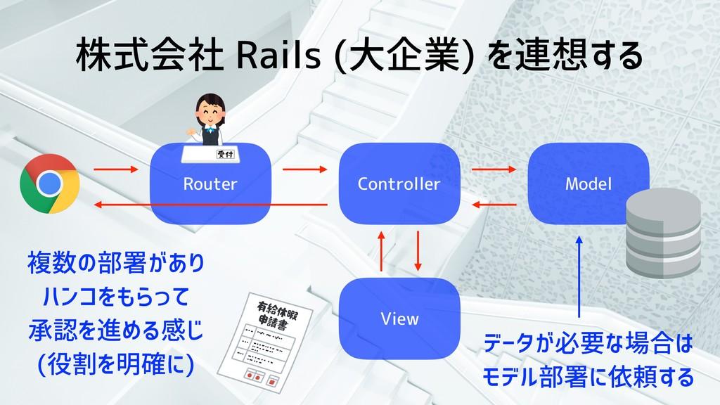 株式会社 Rails (大企業) を連想する Router Controller Model ...