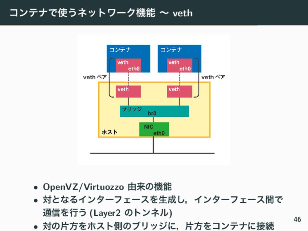 ίϯςφͰ͏ωοτϫʔΫػ ʙ veth • OpenVZ/Virtuozzo ༝དྷͷػ...