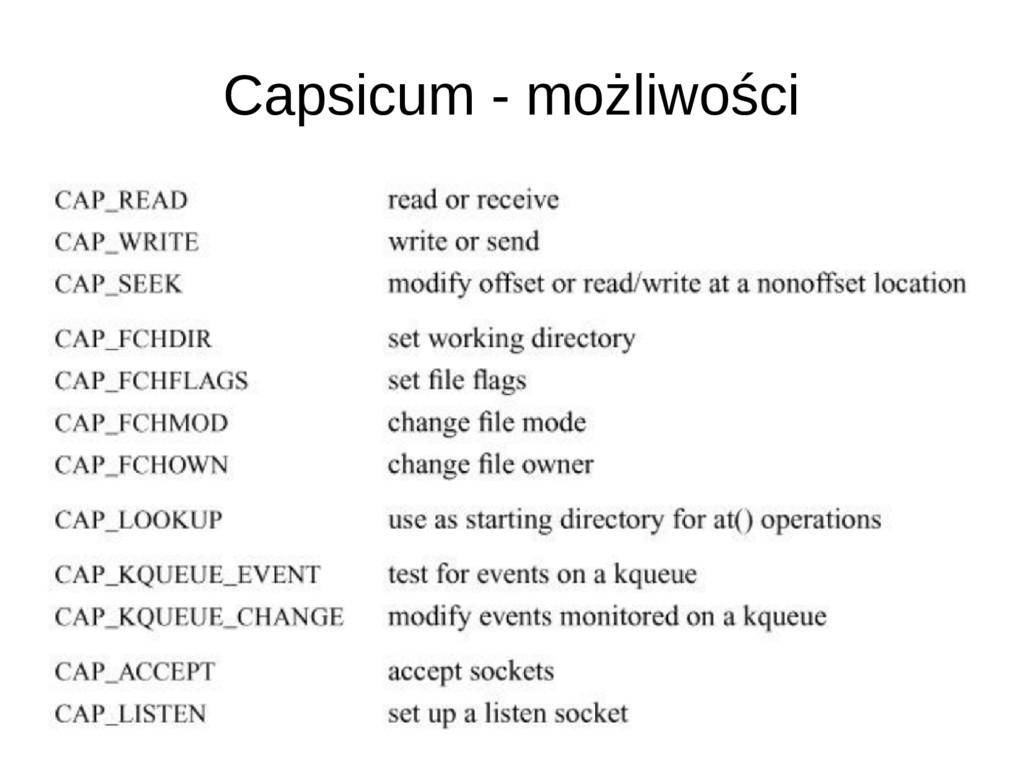Capsicum - możliwości