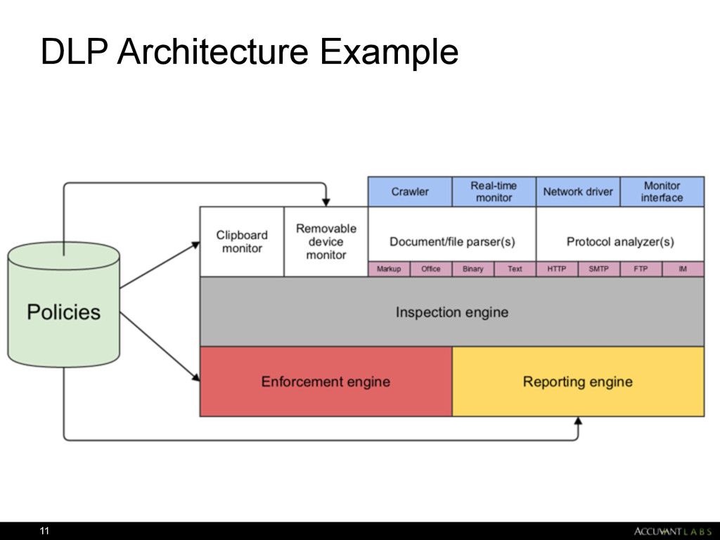DLP Architecture Example 11