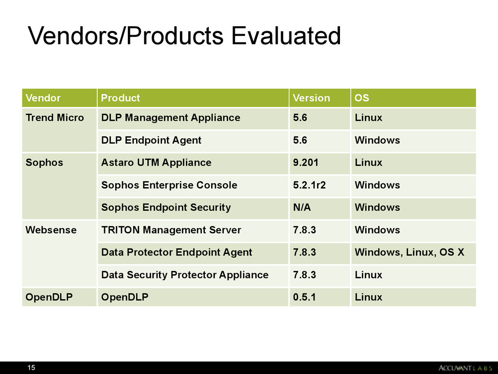 Vendors/Products Evaluated 15 Vendor Product Ve...