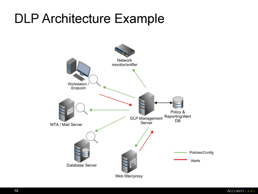 DLP Architecture Example 10