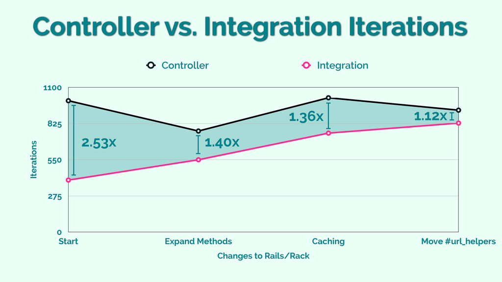 Controller vs. Integration Iterations Iteration...
